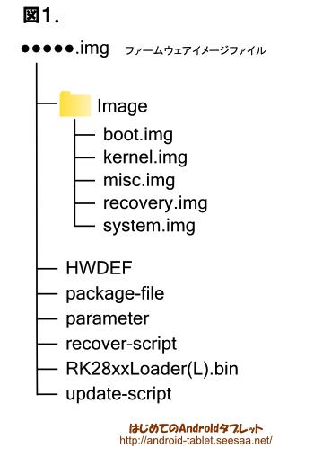 NOVO5(RK2818搭載)のファームウェア構造